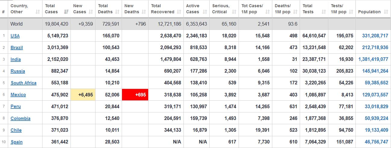 تعداد مبتلایان به کرونا در جهان در آستانه ۲۰ میلیون نفر قرار دارد+ جدول