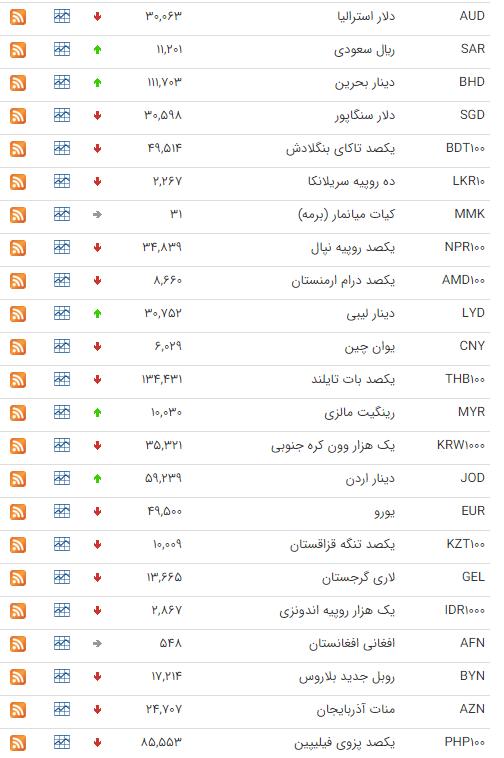 نرخ ارز بین بانکی در ۱۹ مرداد؛ قیمت رسمی ۱۰ ارز کاهش پیدا کرد