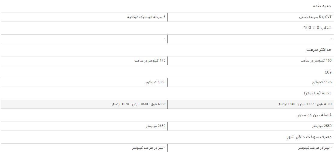 مقایسه خودرو لیفان X۵۰ و ام وی ام X۵۵ + جدول
