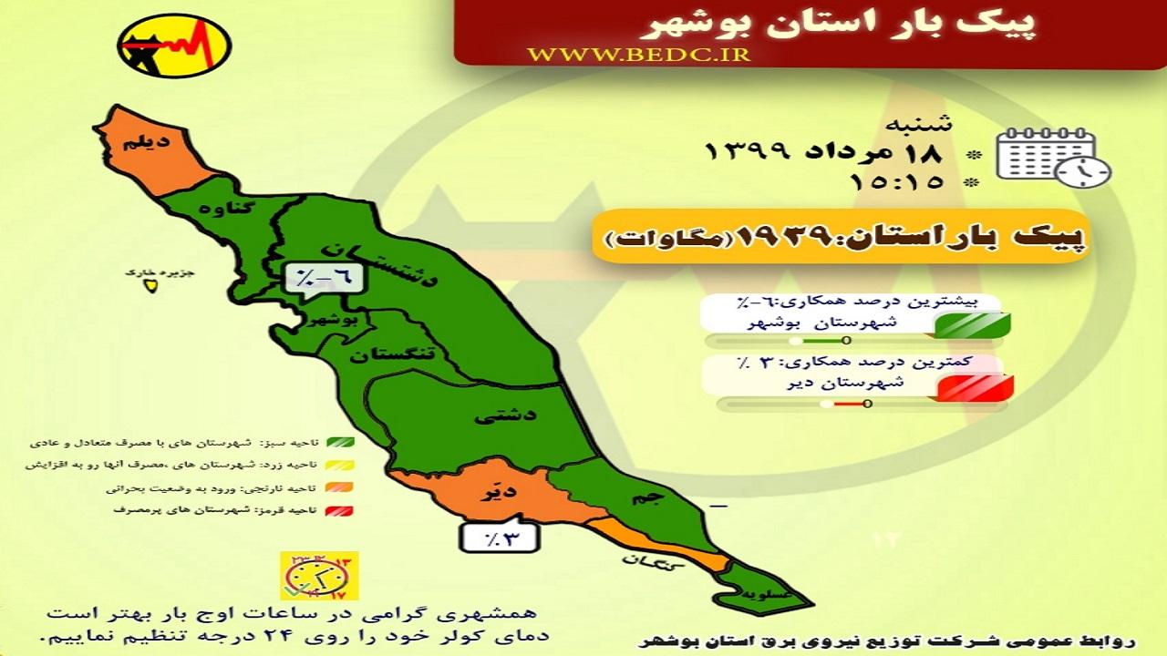 مصرف برق در ۷۰ درصد شهرستانهای بوشهر سبز است
