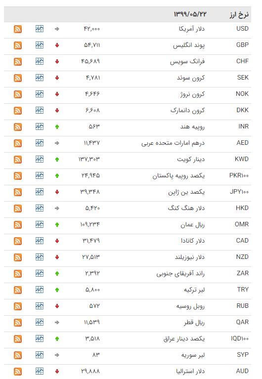نرخ ارز بین بانکی در 22 مرداد؛ قیمت رسمی 22 ارز کاهش یافت