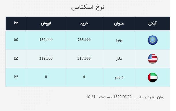 نرخ ارز آزاد در ۲۲ مرداد