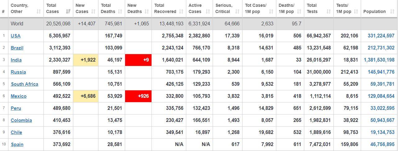 شیوع جهانی کووید-۱۹ به روایت آمار و ارقام+ جدول