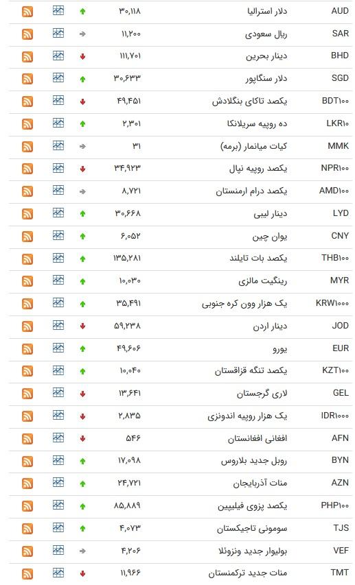 نرخ ارز بین بانکی در ۲۳ مرداد؛ نرخ رسمی ۲۵ ارز افزایش یافت