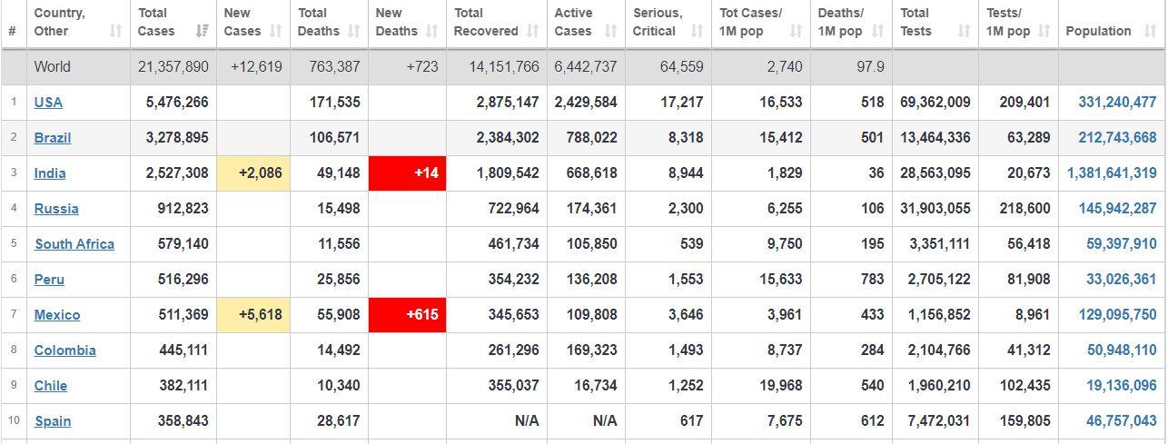 جدیدترین آمار شیوع کووید-۱۹ در عرصه جهانی+ جدول