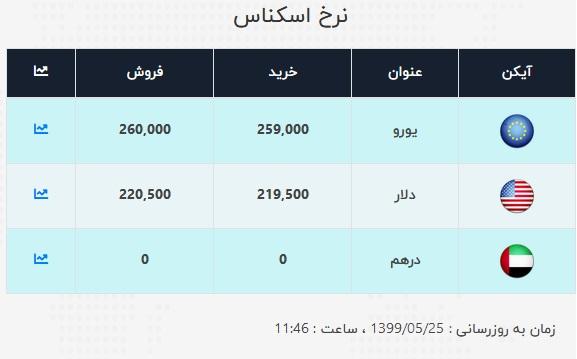نرخ ارز آزاد در ۲۵ مرداد
