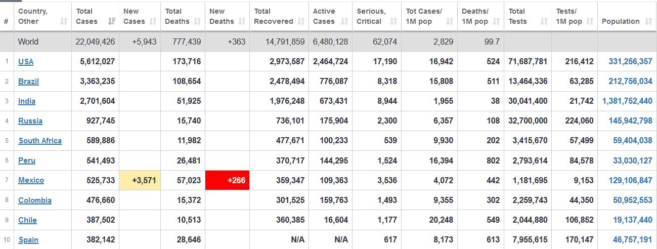 شمار مبتلایان به کرونا در جهان از ۲۲ میلیون نفر هم گذشت+ جدول