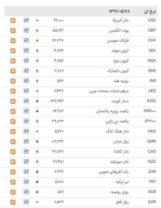 نرخ ارز بین بانکی در ۲۸ مرداد؛ قیمت پوند انگلیس افزایش یافت