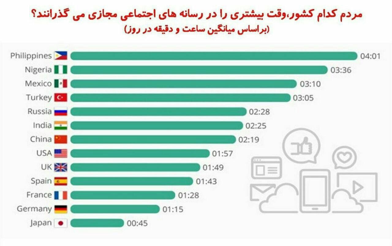 کشورهایی که مردمش روزانه بیشترین استفاده را از رسانههای اجتماعی میکنند کدام اند؟