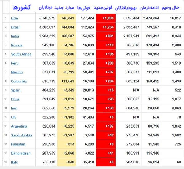 جدیدترین آمار مبتلایان به کرونا در جهان + جدول
