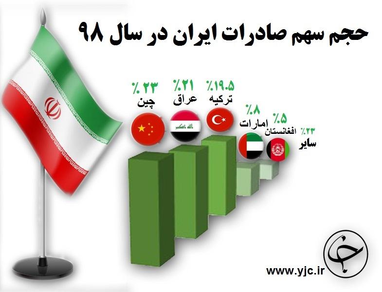 سهم تجارت ایران در سال ۹۸