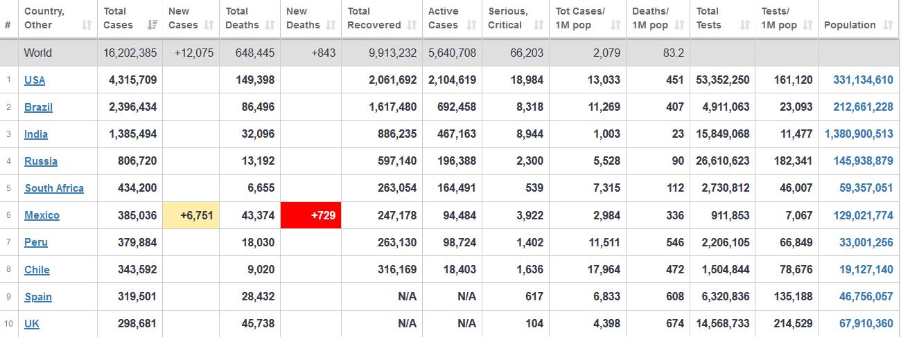 آخرین آمار سازمان جهانی بهداشت درباره شمار مبتلایان به کرونا در جهان+ جدول