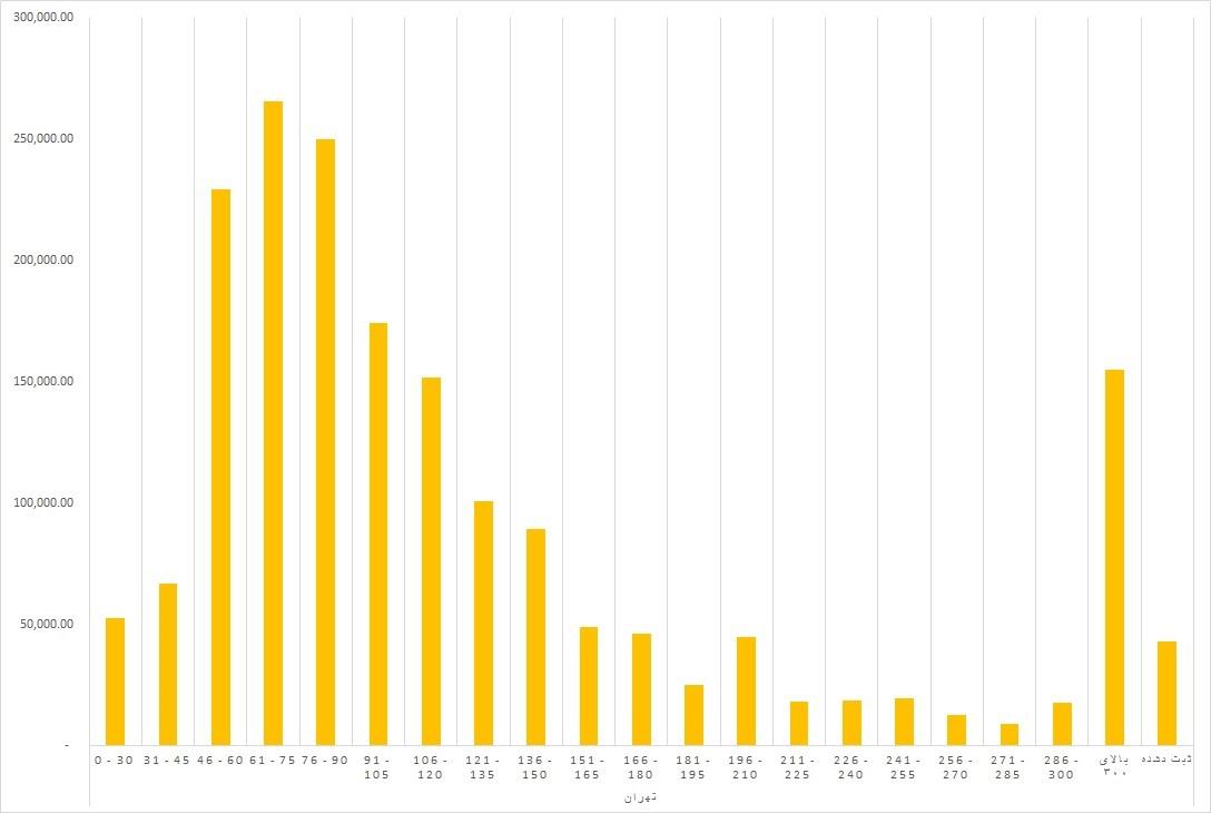 خرید و فروش ملک کم متراژ
