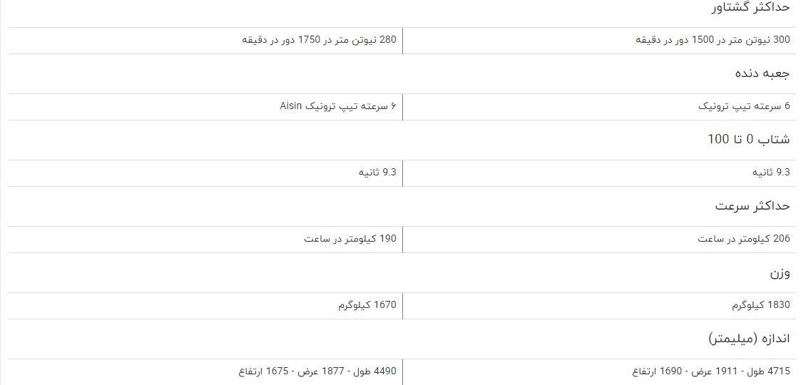 مقایسه خودرو بورگوارد BX۷ و بورگوارد BX۵ + جدول