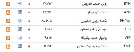 نرخ رسمی منات آذربایجان