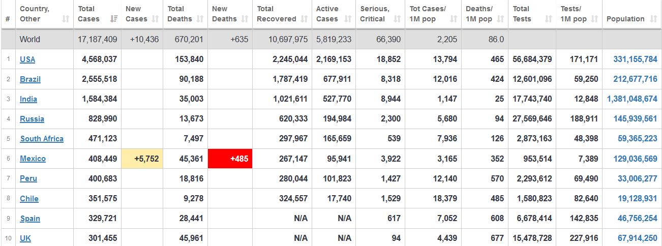 آمار مبتلایان به کرونا و قربانیان آن در جهان+ جدول