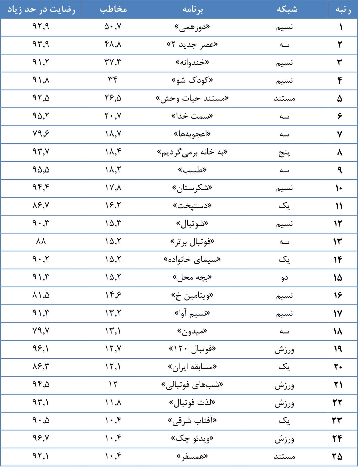 مخاطبان سیما؛ ۸۱.۴ درصد/ دورهمی؛ پربینندهترین برنامه در مرداد ۹۹