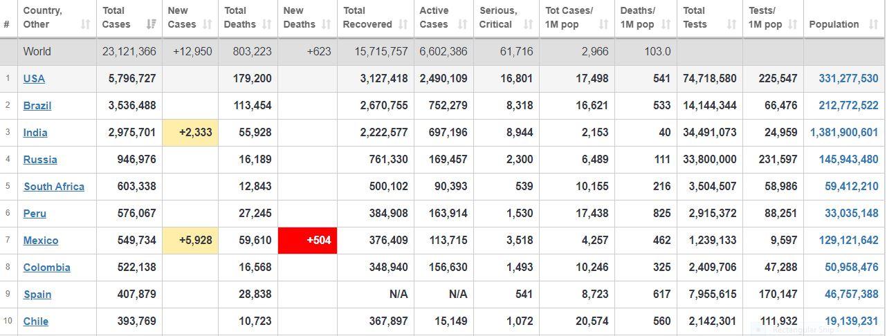 جدیدترین آمار کروناییها در جهان  جدول