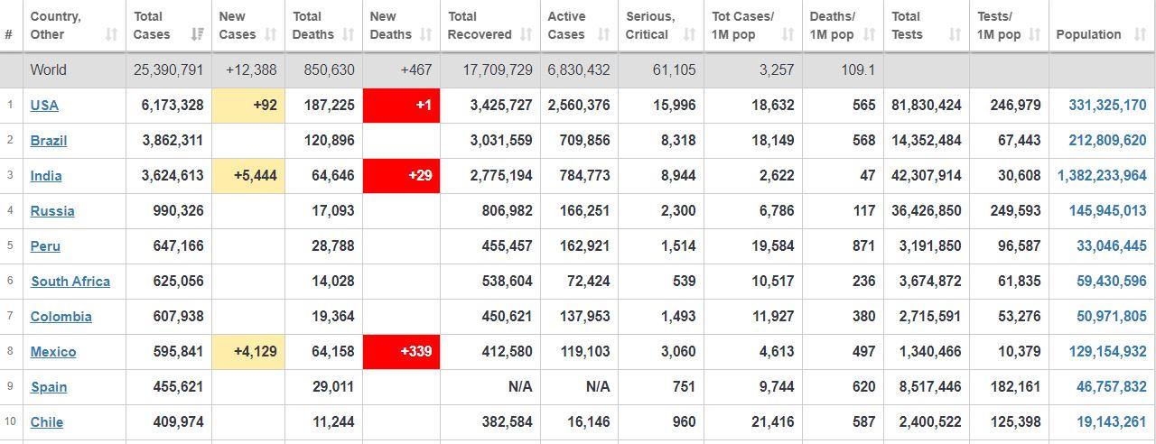 آخرین آمارهای بینالمللی از کروناییها+ جدول