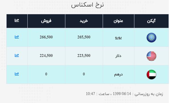 نرخ ارز آزاد در ۱۴ شهریور