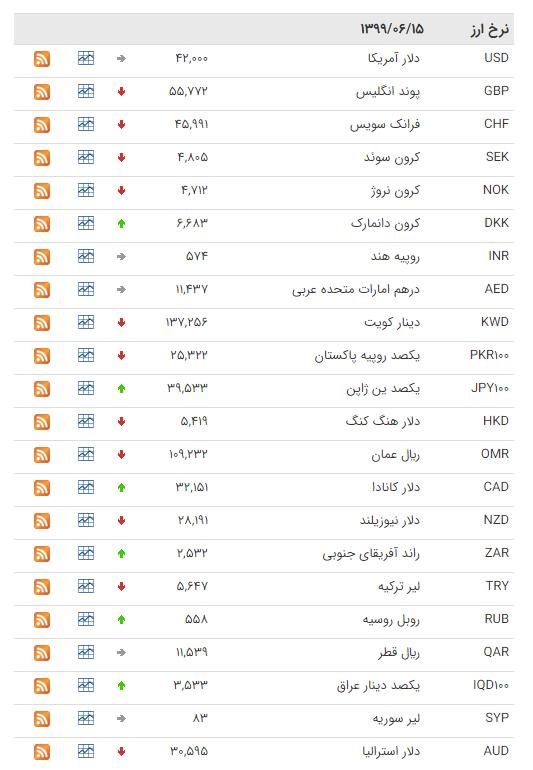 نرخ ارز بین بانکی در ۱۵ شهریور؛ قیمت رسمی ۲۵ ارز کاهش یافت