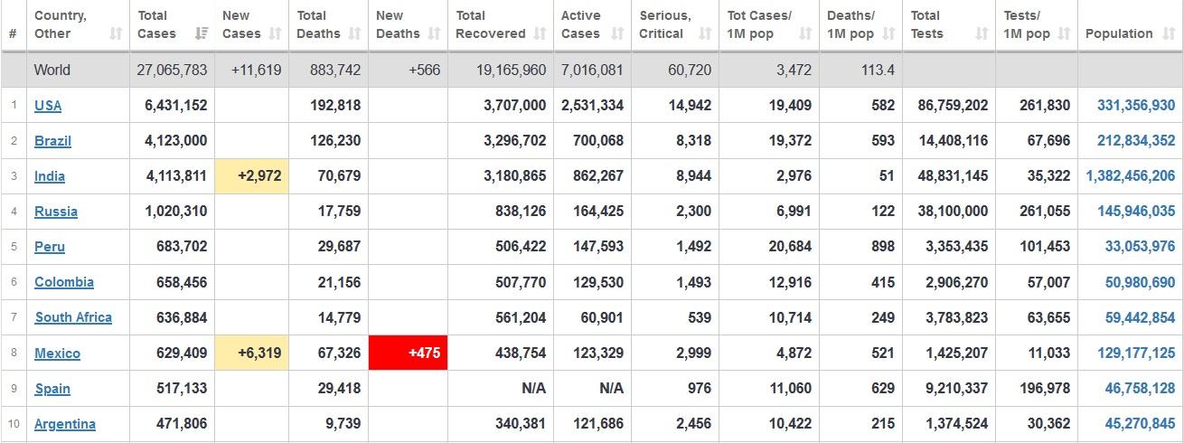 شمار مبتلایان به کرونا در جهان از ۲۷ میلیون نفر گذشت+ جدول
