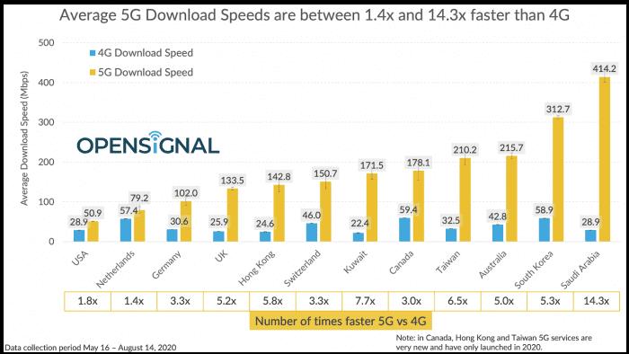 سرعت اینترنت 5G در دنیا