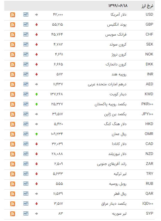نرخ ارز بین بانکی در ۱۸ شهریور؛ قیمت رسمی ۶ ارز کاهش یافت