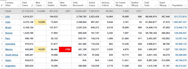 ۲۷ میلیون و ۷۴۲ هزار نفر، آخرین آمار جهانی مبتلایان به کرونا+ جدول