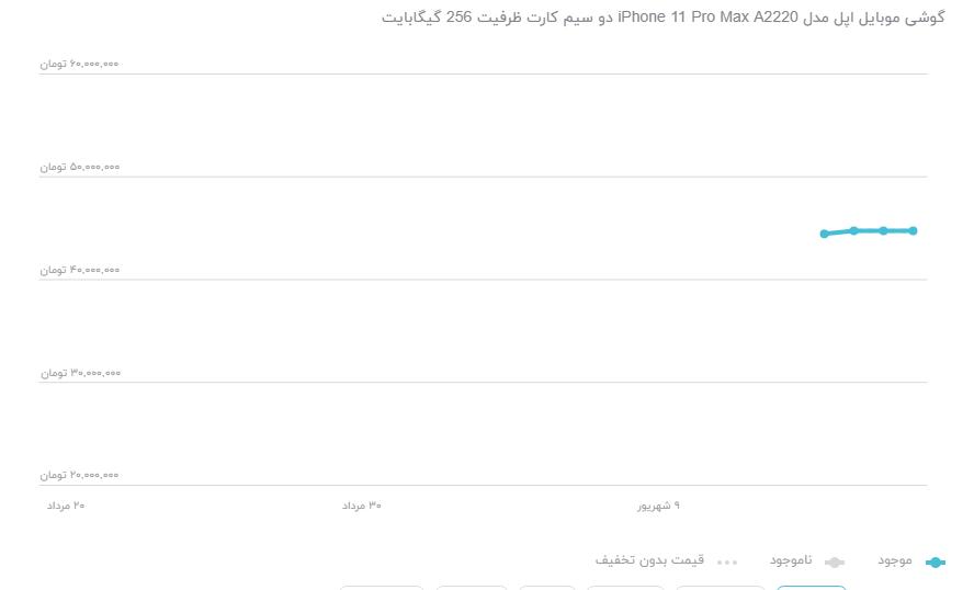 کاهش واردات و مصرف تلفن همراه آمریکایی/ افزایش ۵ برابری ریجستری تلفن همراه در ابتدای سال