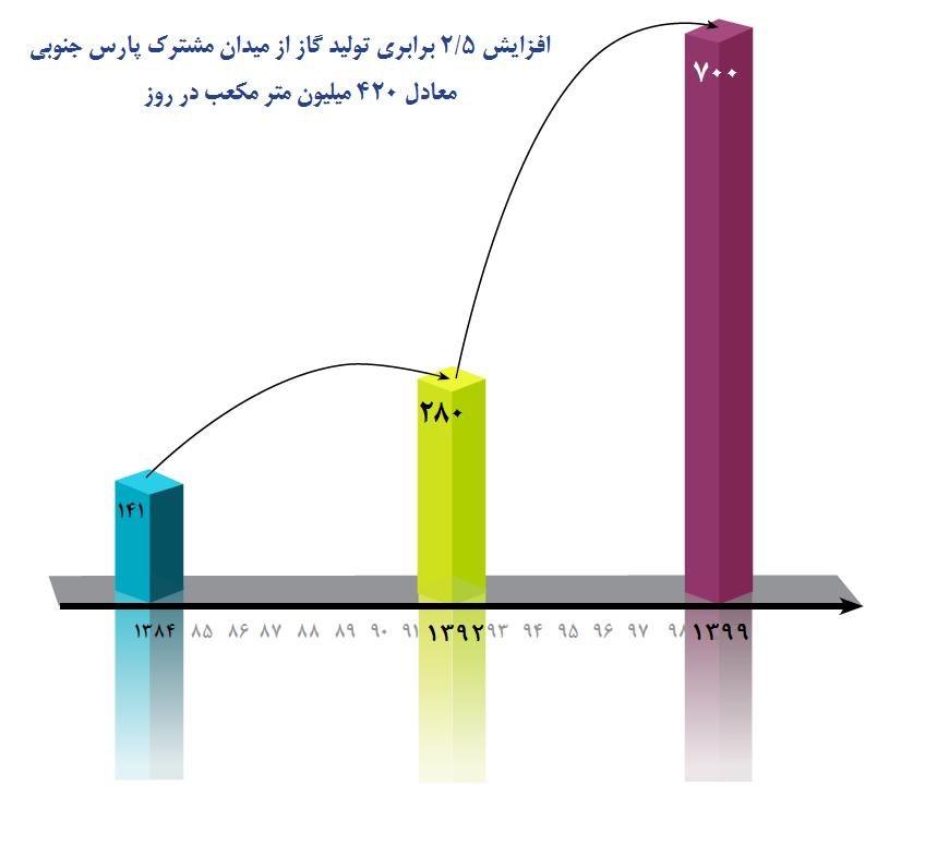 ضریب نفوذ گاز در کشور به نزدیک ۹۵ درصد رسید