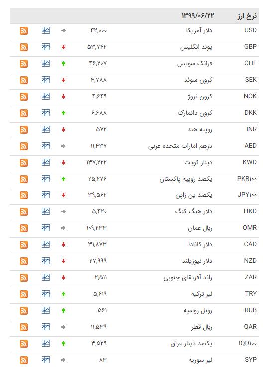 نرخ ارز بین بانکی در ۲۲ شهریور؛ قیمت رسمی ۲۲ ارز کاهش یافت