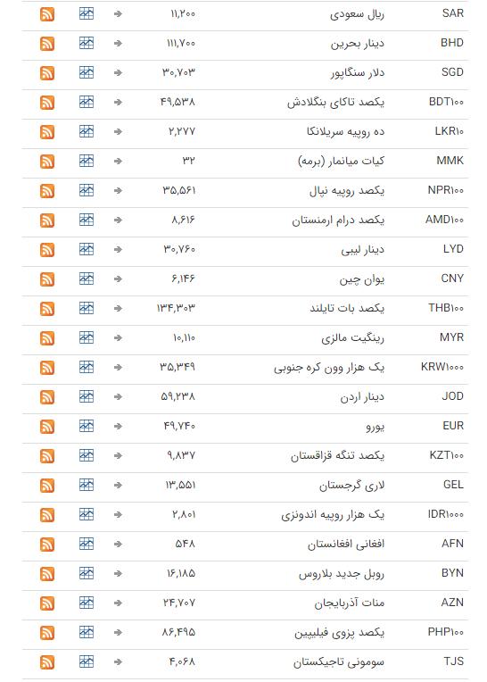 نرخ ارز بین بانکی در ۲۳ شهریور؛ قیمت تمام ارزها ثابت ماند