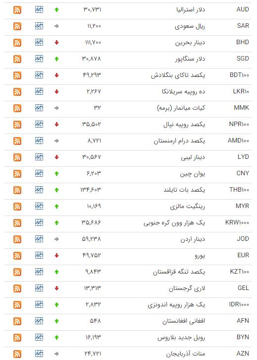 نرخ ارز بین بانکی در ۲۶ شهریور؛ قیمت رسمی ۱۶ ارز کاهش یافت