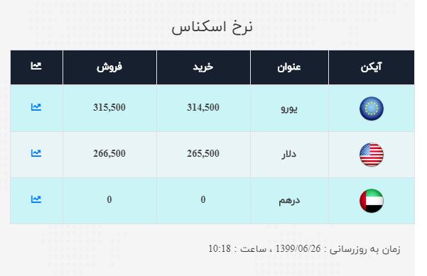 نرخ ارز آزاد در ۲۶ شهریور؛ قیمت دلار ۵۰۰ تومان افزاتیش یافت