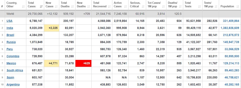 ۲۹ میلیون و ۷۳۰ هزار نفر، جدیدترین آمار رسمی اعلام شده از شیوع جهانی کرونا+ جدول