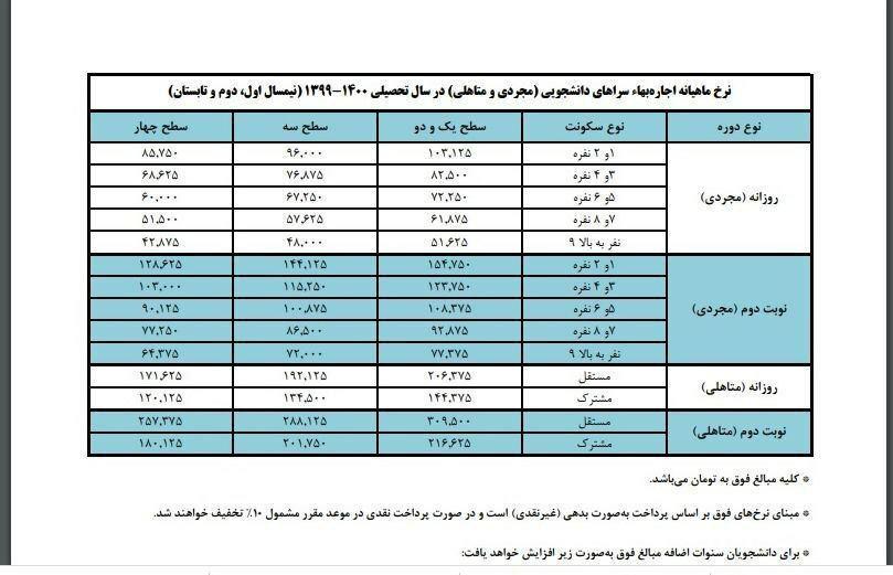 قیمت غذا و خوابگاه دانشجویی در ترم مهر ۹۹