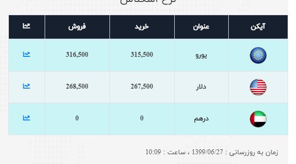 نرخ ارز آزاد در ۲۷ شهریور