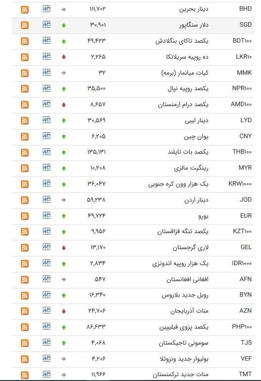 نرخ ارز بین بانکی در ۲۹ شهریور؛ قیمت رسمی ۲۷ ارز کاهش یافت
