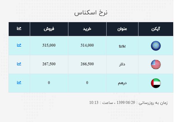 نرخ ارز آزاد در ۲۹ شهریور
