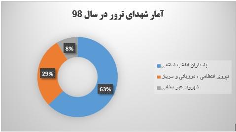عملیات تروریستی ضد ایران در سال ۹۸ چه تعداد بوده است؟