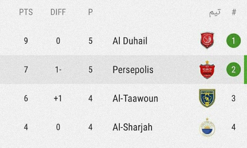 جدول گروه C لیگ قهرمانان آسیا/ پرسپولیس صدر را از دست داد