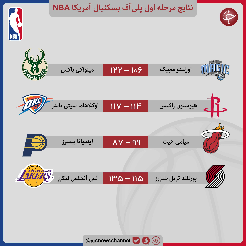 پلیآف لیگ بسکتبال NBA/ میامی صعود کرد/ صدرنشینان برای صعود امیدوار شدند