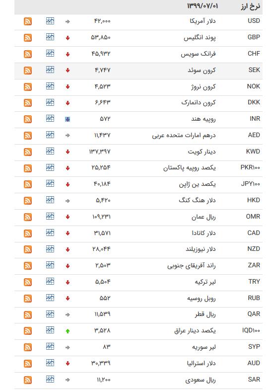 نرخ ارز بین بانکی در ۱ مهر؛ قیمت رسمی ۳۰ ارز کاهش یافت