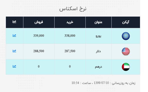 نرخ ارز آزاد در ۱۰ مهر