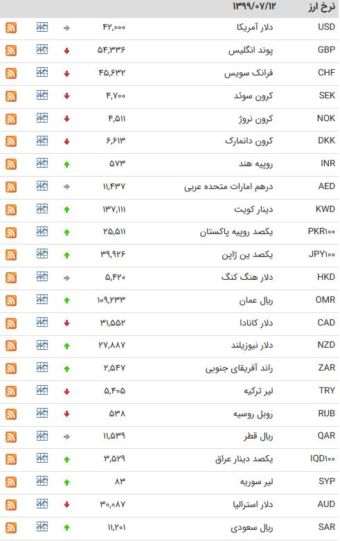 قیمت ارز بین بانکی در ۱۲ مهر؛ افزایش نرخ رسمی ۱۷ ارز