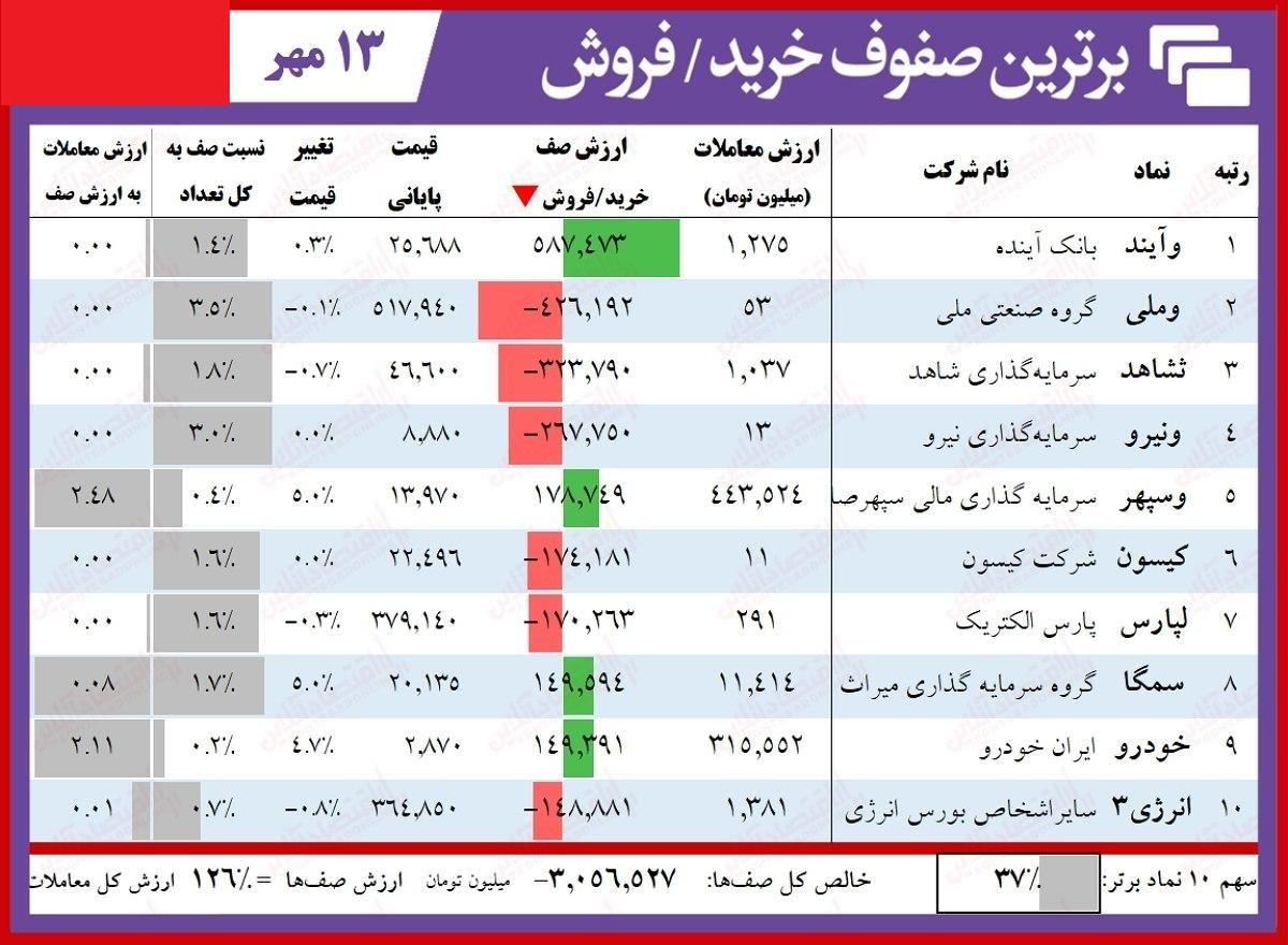سنگینترین صفهای خرید و فروش سهام در ۱۳ مهر