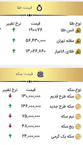قیمت سکه یک میلیون تومان کاهش یافت