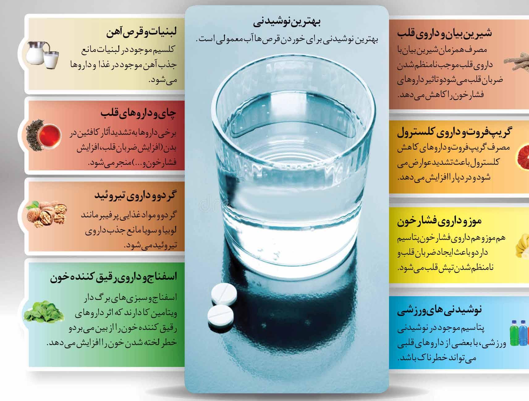 خوراکیهای خطرناک برای خوردن دارو