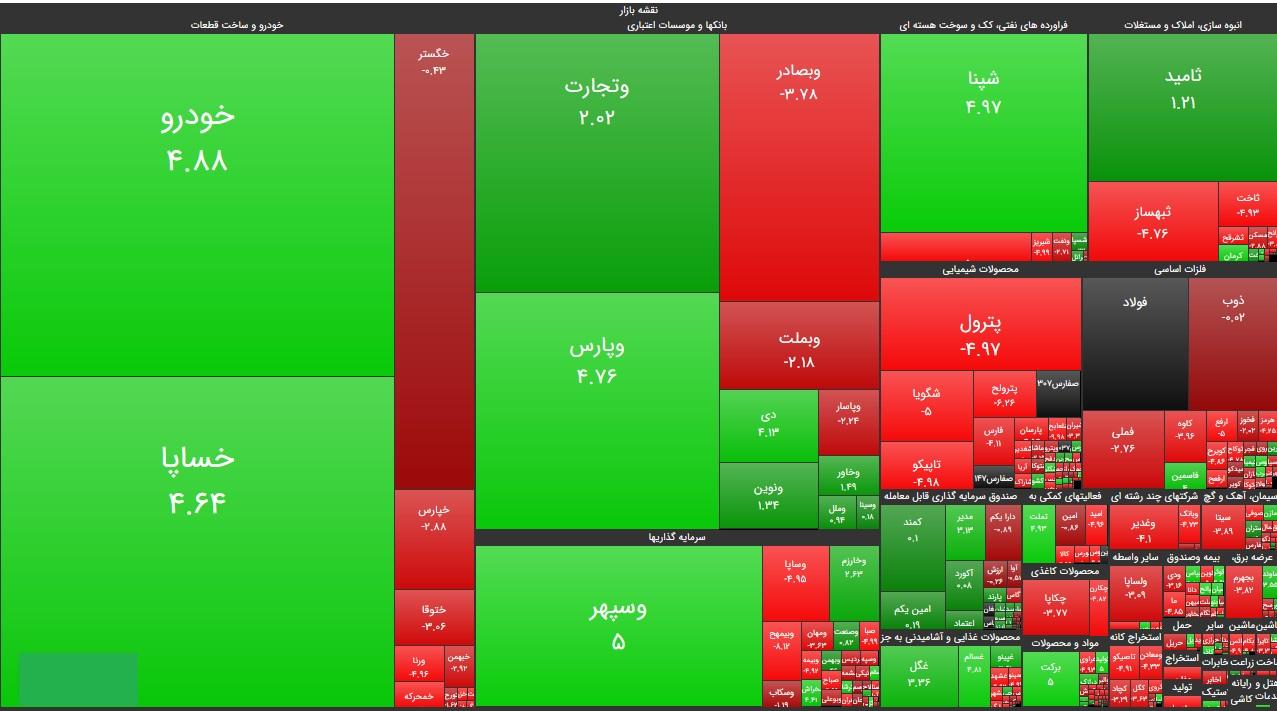سنگینترین صفهای خرید و فروش سهام در ۱۴ مهر